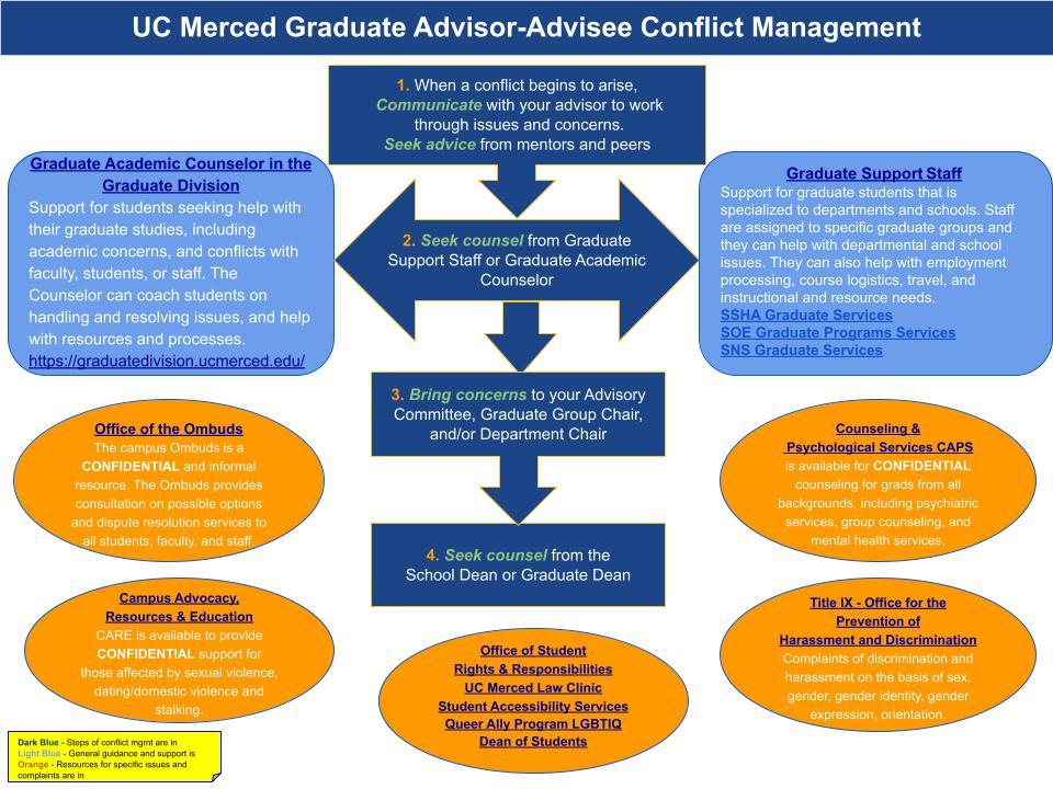 Flowchart addressing advisor-advisee conflict management
