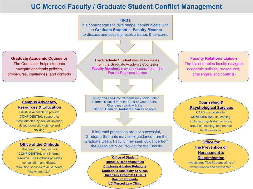 Advisor-Advisee Conflict Management Chart